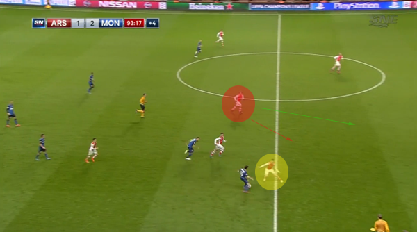 Gibbs' out of the picture, Koscielny (yellow) out of position, Rosicky (red) elects not to run back.